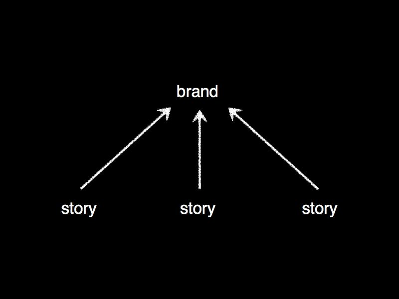 Telling stories vs building brand stories.001