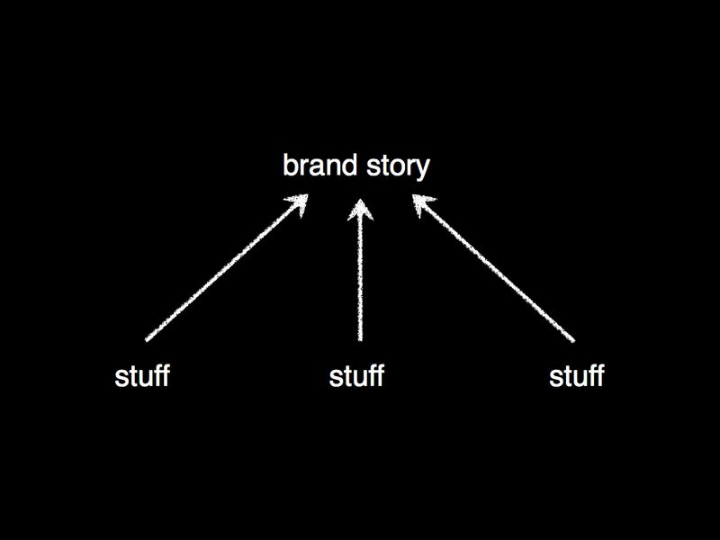 Telling stories vs building brand stories.002